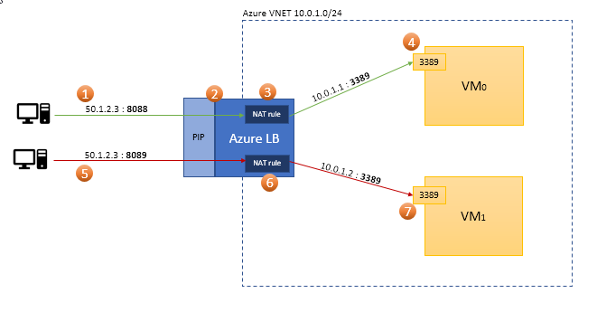 Part 1 of 2 - Port forwarding in Azure Resource Manager