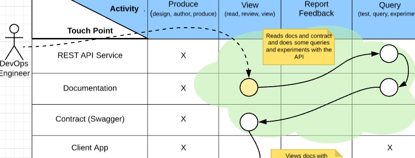 REST API design with touchpoints - Rasmus G's blog